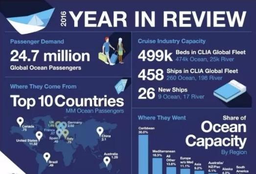 中国已超越德国跻身为全球第二大邮轮客源地市场
