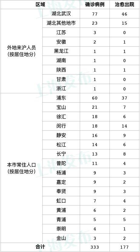 上海昨天全天无新增新型冠状病毒肺炎确诊病例!